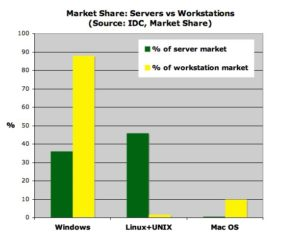 Servers vs Workstations OS